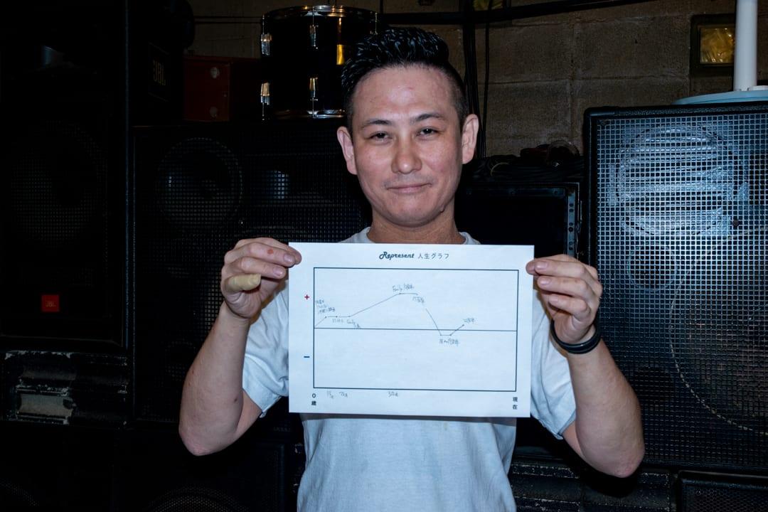 ヒップホップシーンの今と昔/Club Bar FAMILY店長 高山泰史③